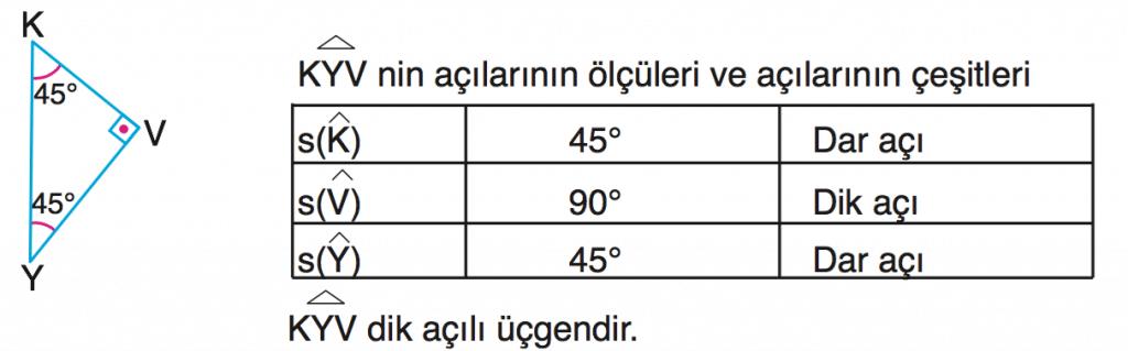 dik-ac%cc%a7ili-u%cc%88c%cc%a7gen-4-sinif-matematik
