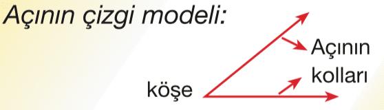 3.Sınıf Matematik Açılar Konu Anlatımı