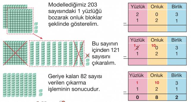 -sinif-matematik-c%cc%a7ikarma-is%cc%a7lemi