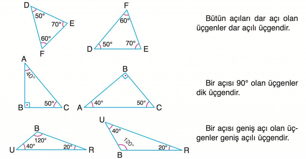 u%cc%88c%cc%a7genler-ve-u%cc%88c%cc%a7gen-c%cc%a7es%cc%a7itleri