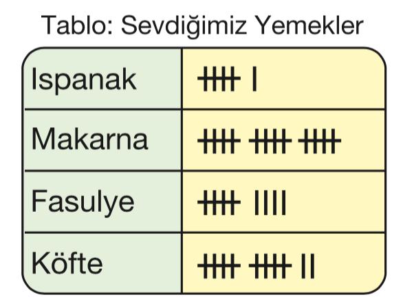 3 Sinif Matematik Tablo Ve Sekil Grafigi Konu Anlatimi Matematik